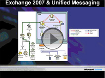 Exchange Server and Unified Messaging for Small and Midsize Businesses