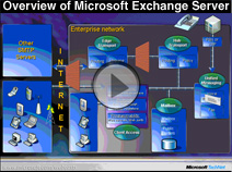 Overview of Microsoft Exchange Server 2007 and System Center