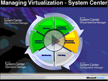 Microsoft Virtualization with System Center Manager